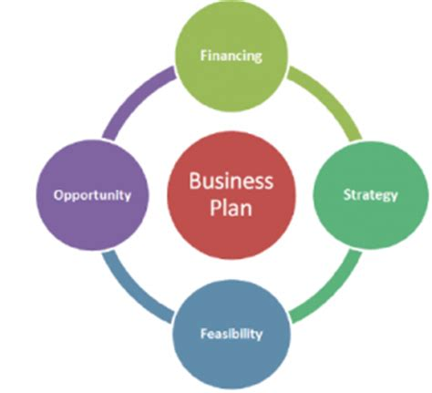 Name of business plan