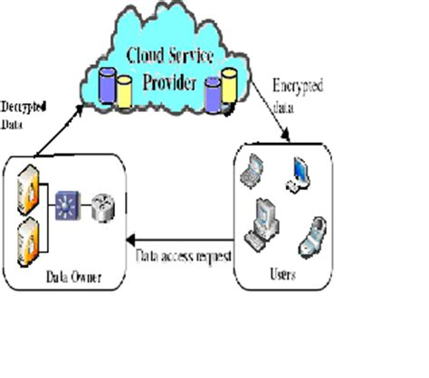 Literature review: Cloud Computing Security Issues